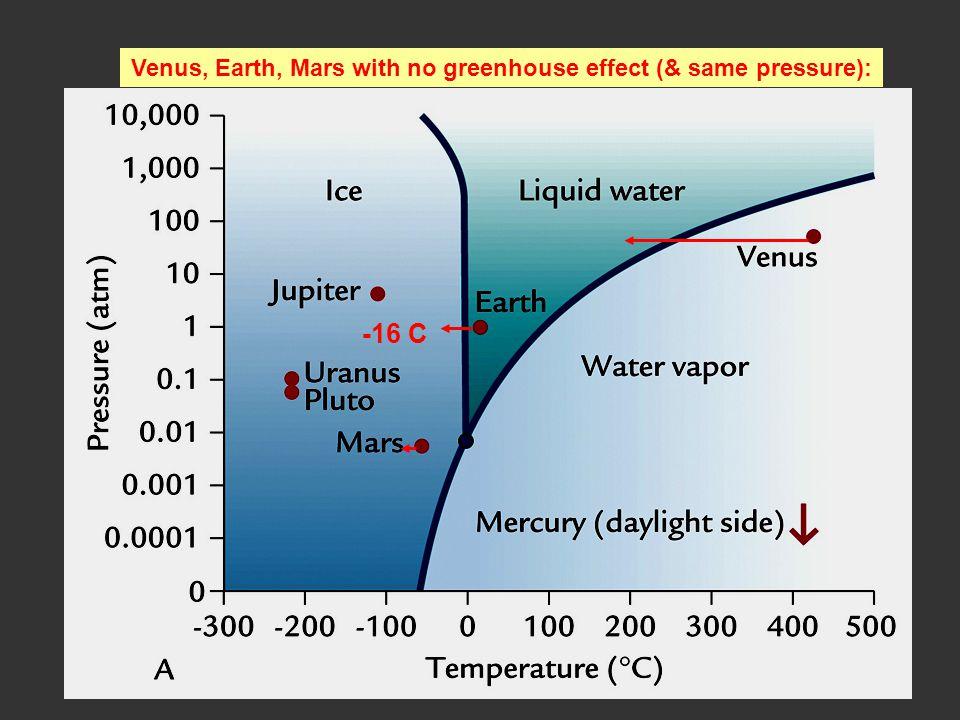 Venus, Earth, Mars with no greenhouse effect (& same pressure): -16 C