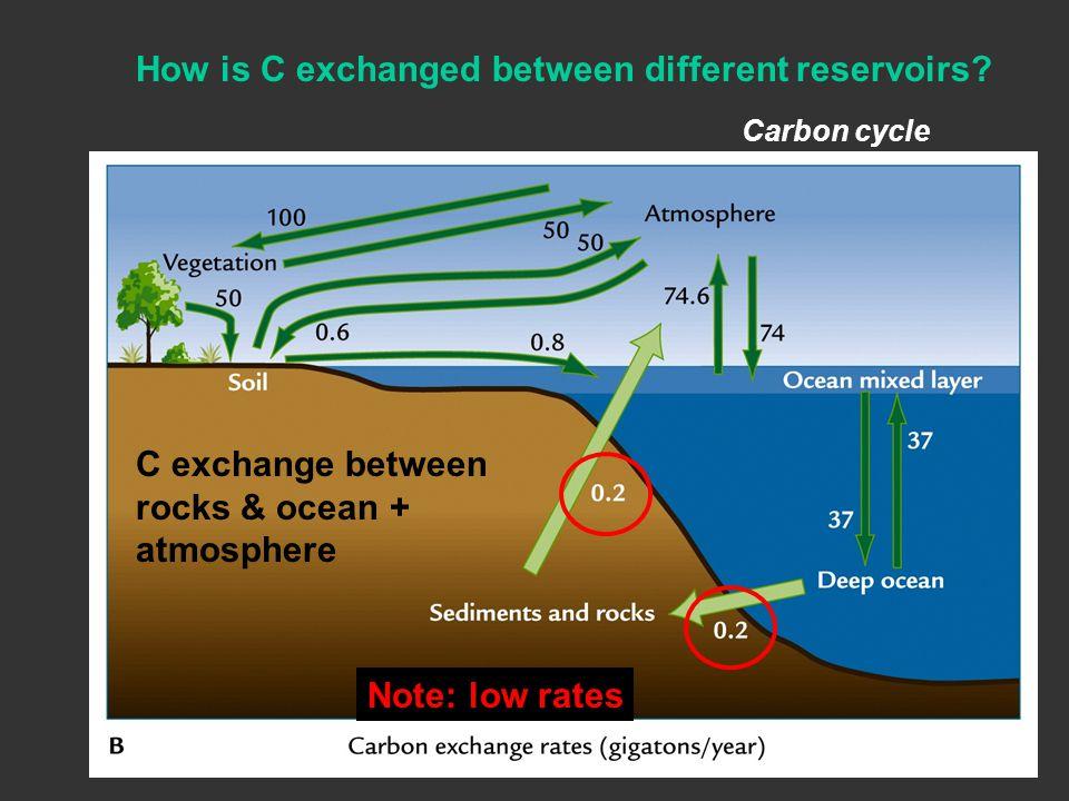 Carbon cycle How is C exchanged between different reservoirs? C exchange between rocks & ocean + atmosphere Note: low rates