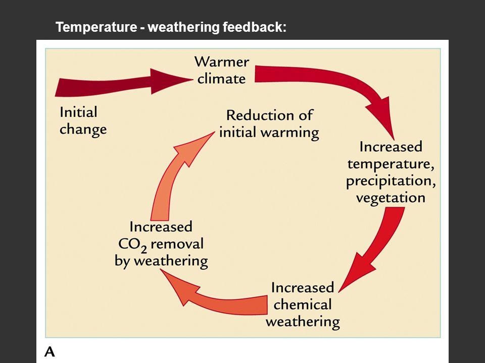 Temperature - weathering feedback: