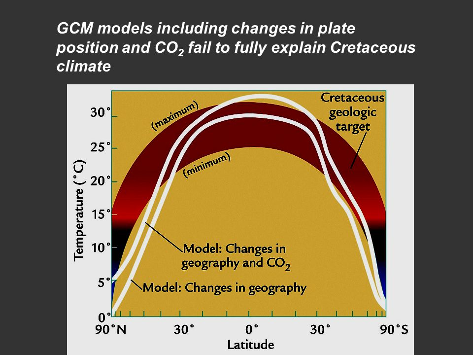 GCM models including changes in plate position and CO 2 fail to fully explain Cretaceous climate