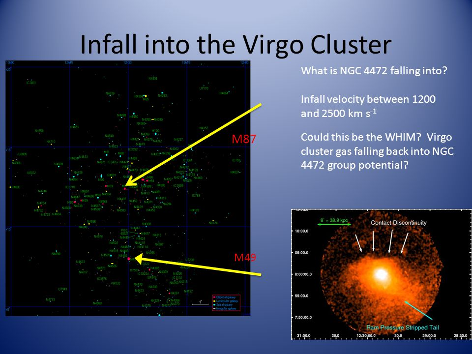Infall into the Virgo Cluster M87 M49 What is NGC 4472 falling into.