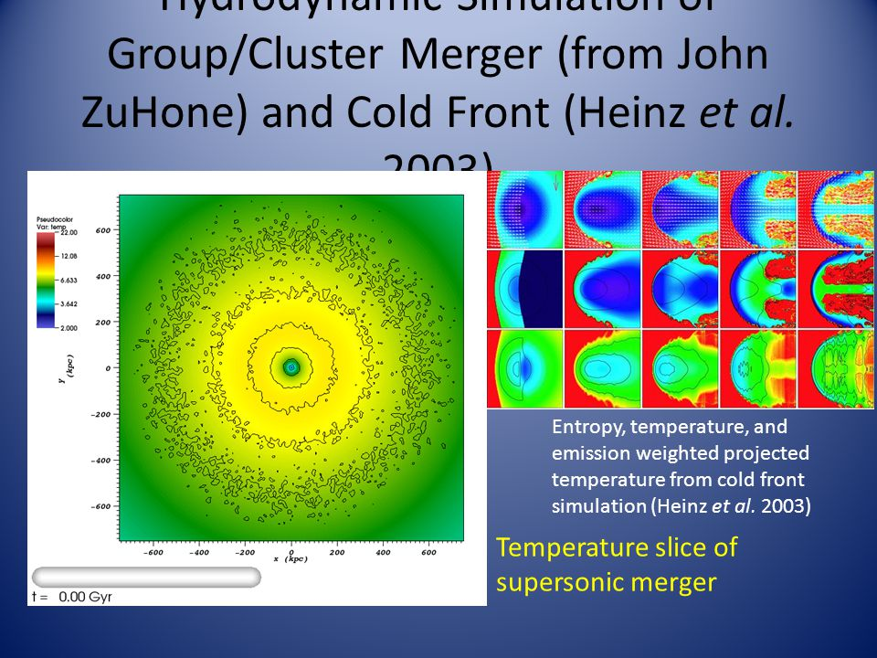 Hydrodynamic Simulation of Group/Cluster Merger (from John ZuHone) and Cold Front (Heinz et al.