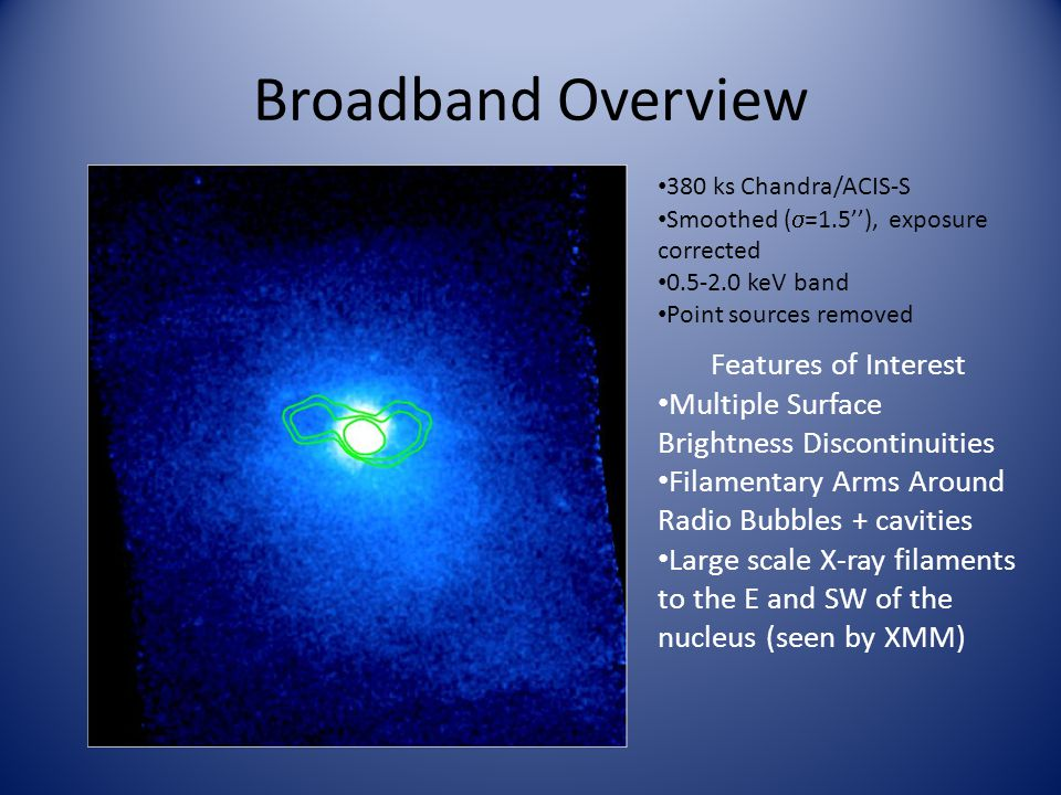 Broadband Overview 380 ks Chandra/ACIS-S Smoothed (  =1.5''), exposure corrected 0.5-2.0 keV band Point sources removed Features of Interest Multiple Surface Brightness Discontinuities Filamentary Arms Around Radio Bubbles + cavities Large scale X-ray filaments to the E and SW of the nucleus (seen by XMM)