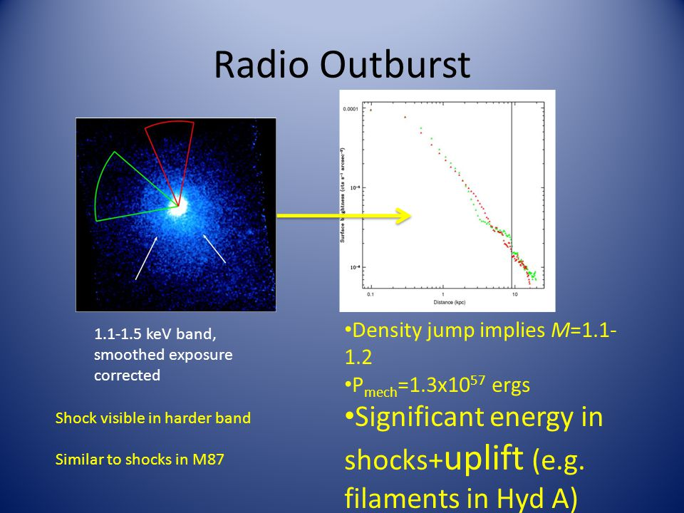 Radio Outburst Density jump implies M=1.1- 1.2 P mech =1.3x10 57 ergs Significant energy in shocks+ uplift (e.g.