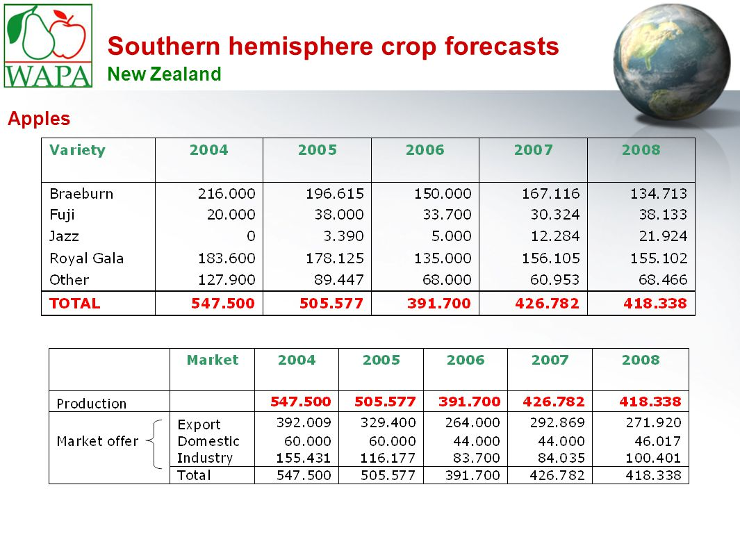 Southern hemisphere crop forecasts New Zealand Apples