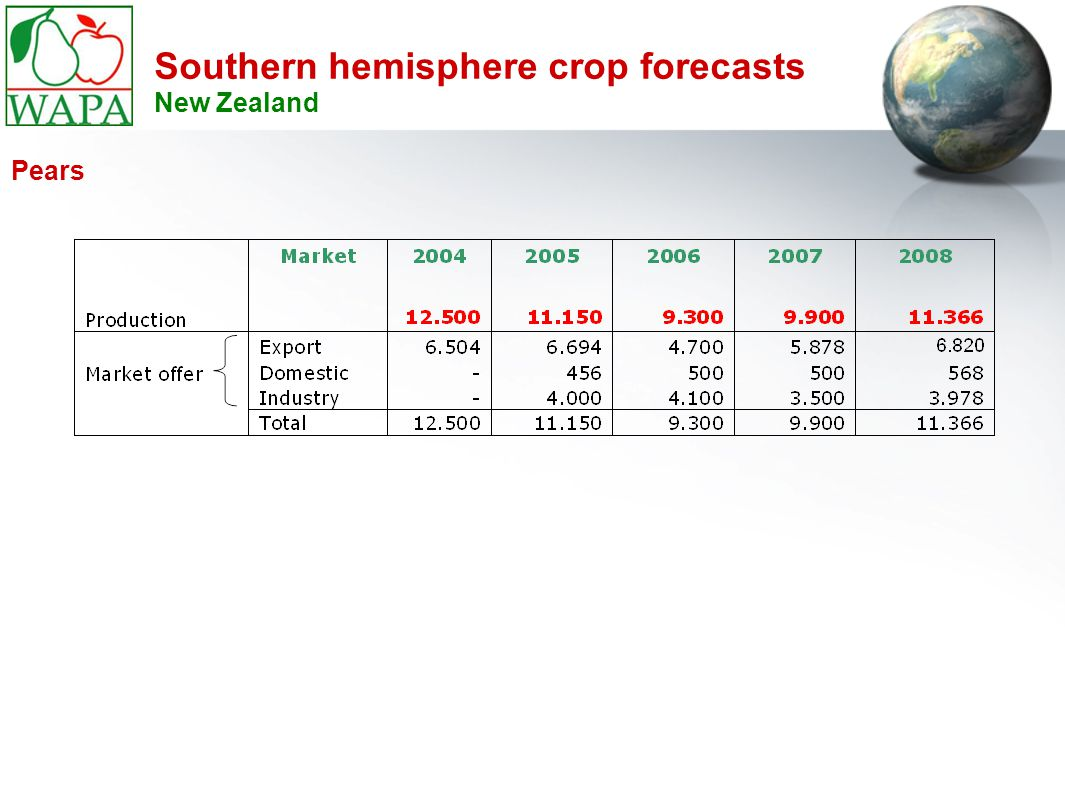 Southern hemisphere crop forecasts New Zealand Pears