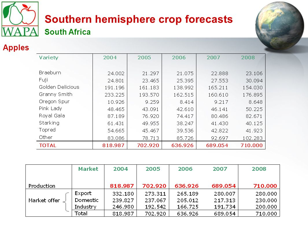 Southern hemisphere crop forecasts South Africa Apples