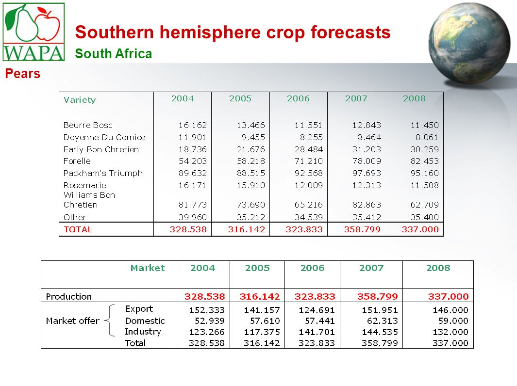 Southern hemisphere crop forecasts South Africa Pears
