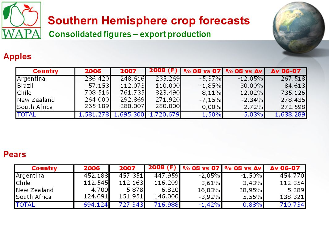 Southern Hemisphere crop forecasts Consolidated figures – export production Apples Pears
