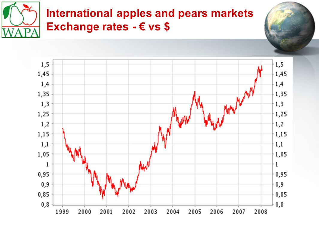 International apples and pears markets Exchange rates - € vs $