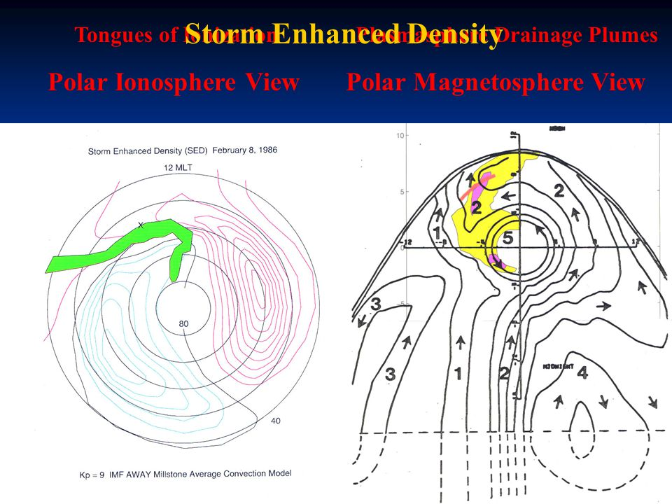 Polar Ionosphere ViewPolar Magnetosphere View Plasmasphere Drainage PlumesTongues of Ionization Storm Enhanced Density