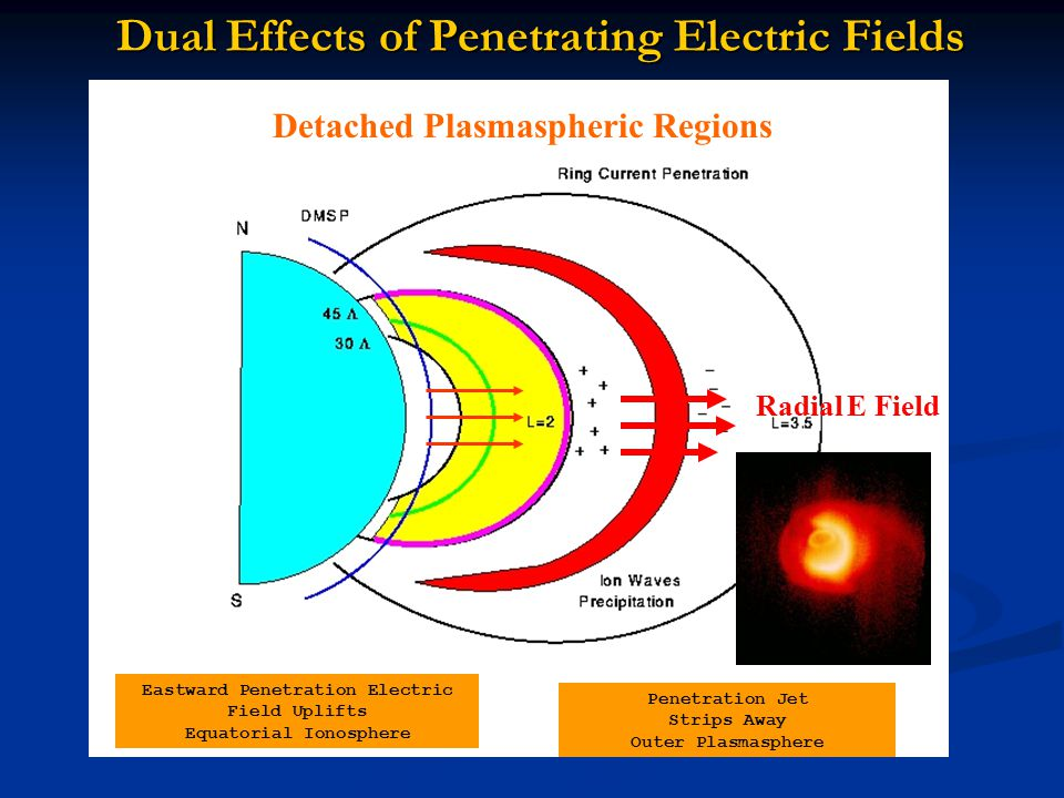 Dual Effects of Penetrating Electric Fields Penetration Electric Field Uplifts Equatorial Ionosphere Polarization Jet Strips Away Outer Plasmasphere D