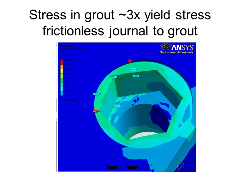 Stress in grout ~3x yield stress frictionless journal to grout
