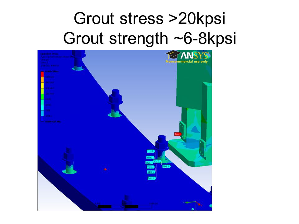 Grout stress >20kpsi Grout strength ~6-8kpsi