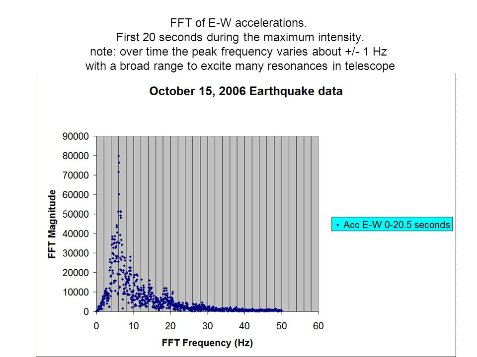 FFT of E-W accelerations. First 20 seconds during the maximum intensity.