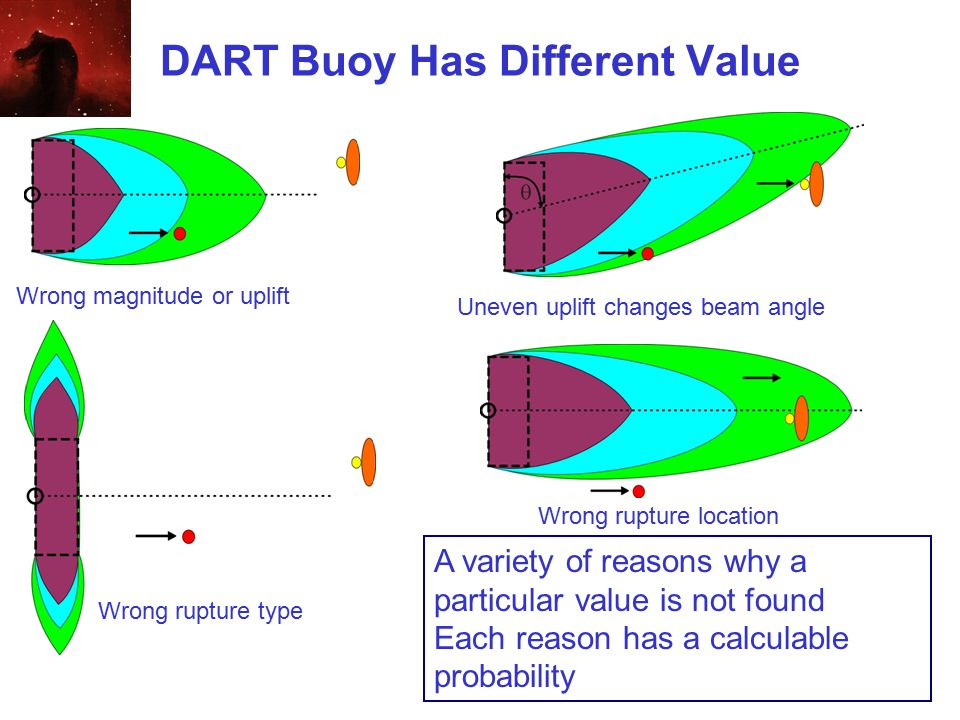 DART Buoy Has Different Value Uneven uplift changes beam angle Wrong rupture location A variety of reasons why a particular value is not found Each reason has a calculable probability Wrong magnitude or uplift Wrong rupture type