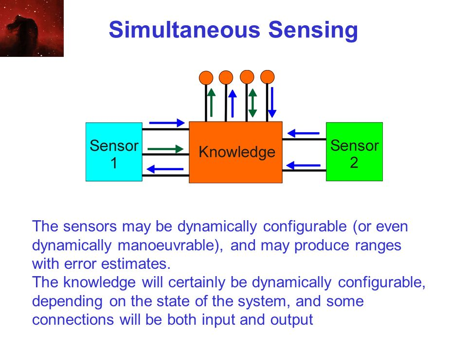 Simultaneous Sensing The sensors may be dynamically configurable (or even dynamically manoeuvrable), and may produce ranges with error estimates.