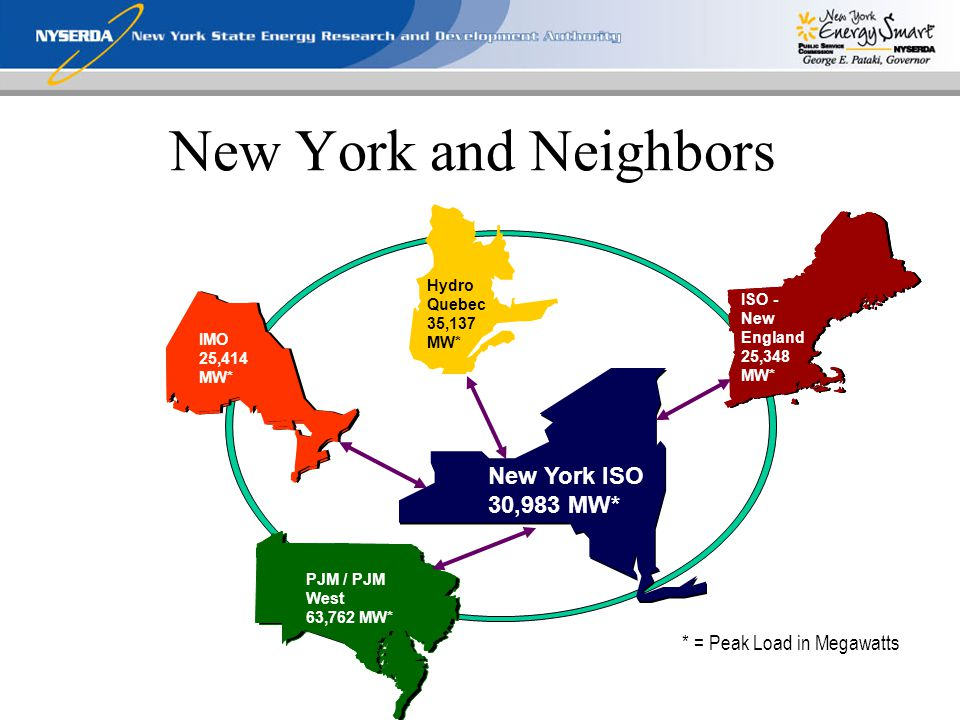 New York and Neighbors * = Peak Load in Megawatts IMO 25,414 MW* Hydro Quebec 35,137 MW* ISO - New England 25,348 MW* New York ISO 30,983 MW* PJM / PJM West 63,762 MW*