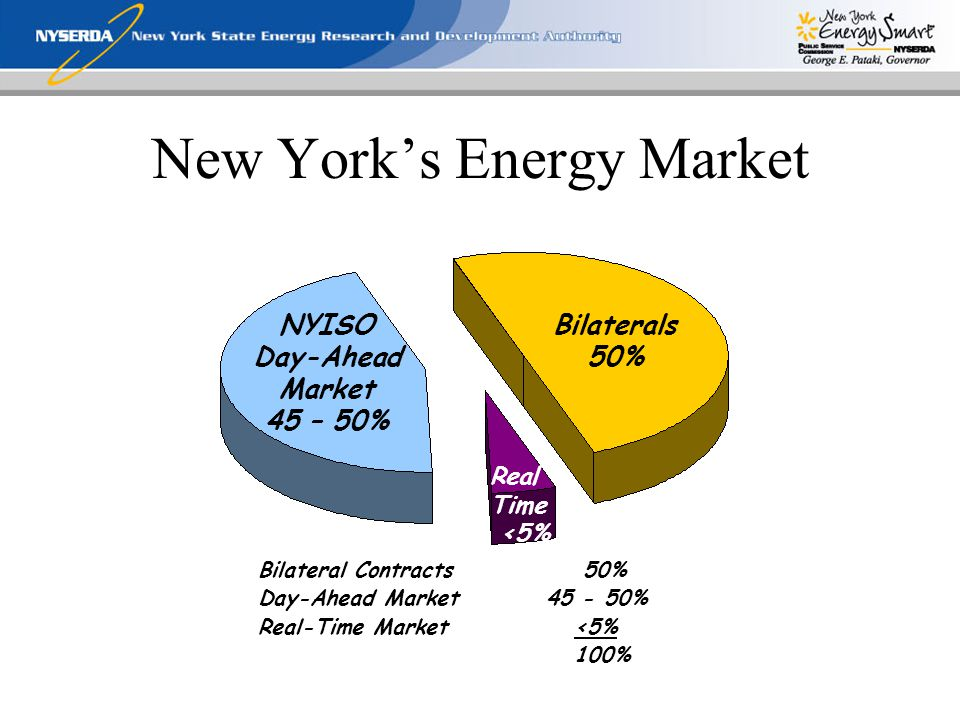Bilaterals 50% Real Time <5% NYISO Day-Ahead Market 45 – 50% Bilateral Contracts 50% Day-Ahead Market45 - 50% Real-Time Market <5% 100% New York's Energy Market