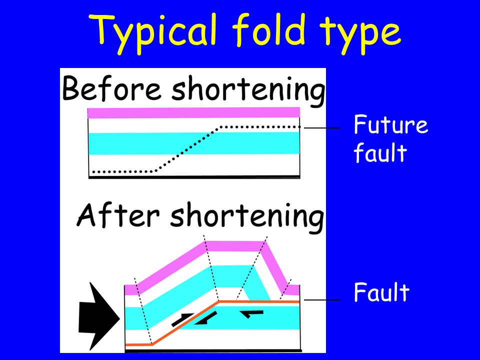 The Prevailing Model Faults move at depth