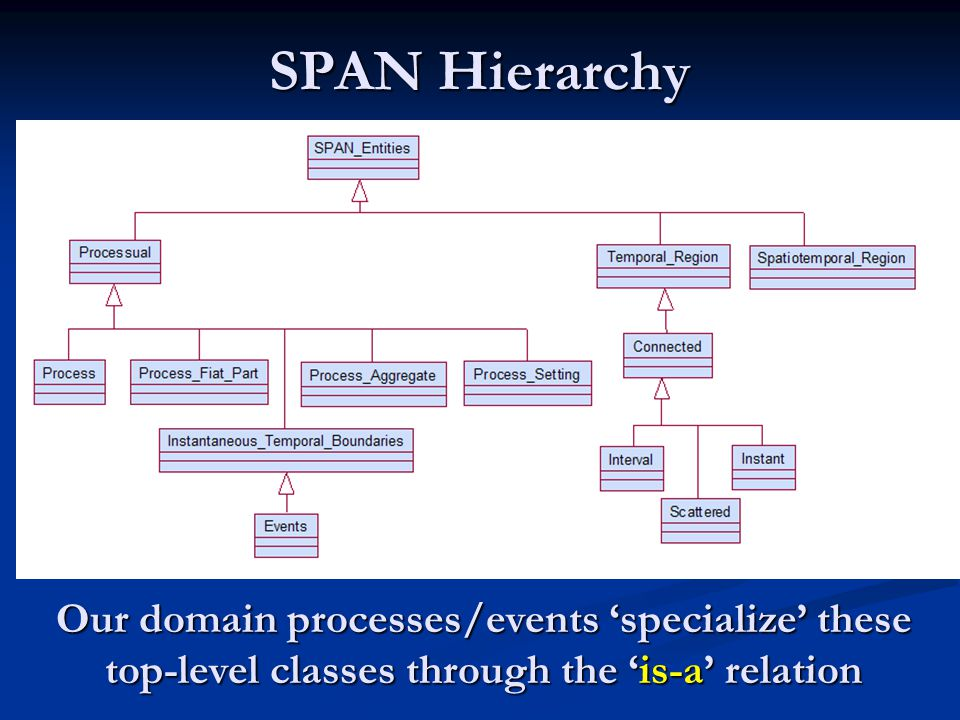 SPAN Hierarchy Our domain processes/events 'specialize' these top-level classes through the 'is-a' relation
