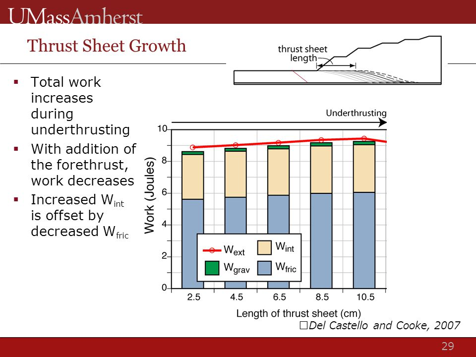 29 Thrust Sheet Growth  Total work increases during underthrusting  With addition of the forethrust, work decreases  Increased W int is offset by decreased W fric Del Castello and Cooke, 2007