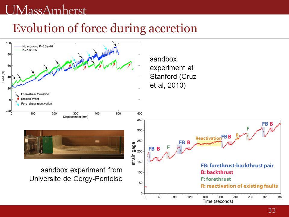 33 Evolution of force during accretion sandbox experiment from Université de Cergy-Pontoise sandbox experiment at Stanford (Cruz et al, 2010)
