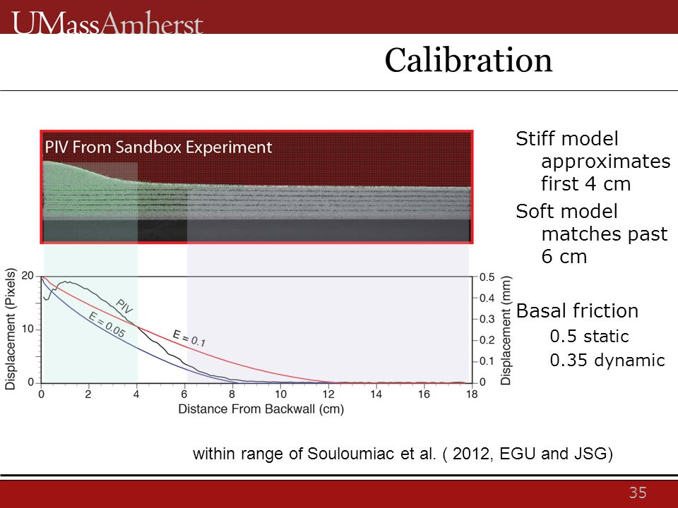 35 Calibration Stiff model approximates first 4 cm Soft model matches past 6 cm Basal friction 0.5 static 0.35 dynamic within range of Souloumiac et al.