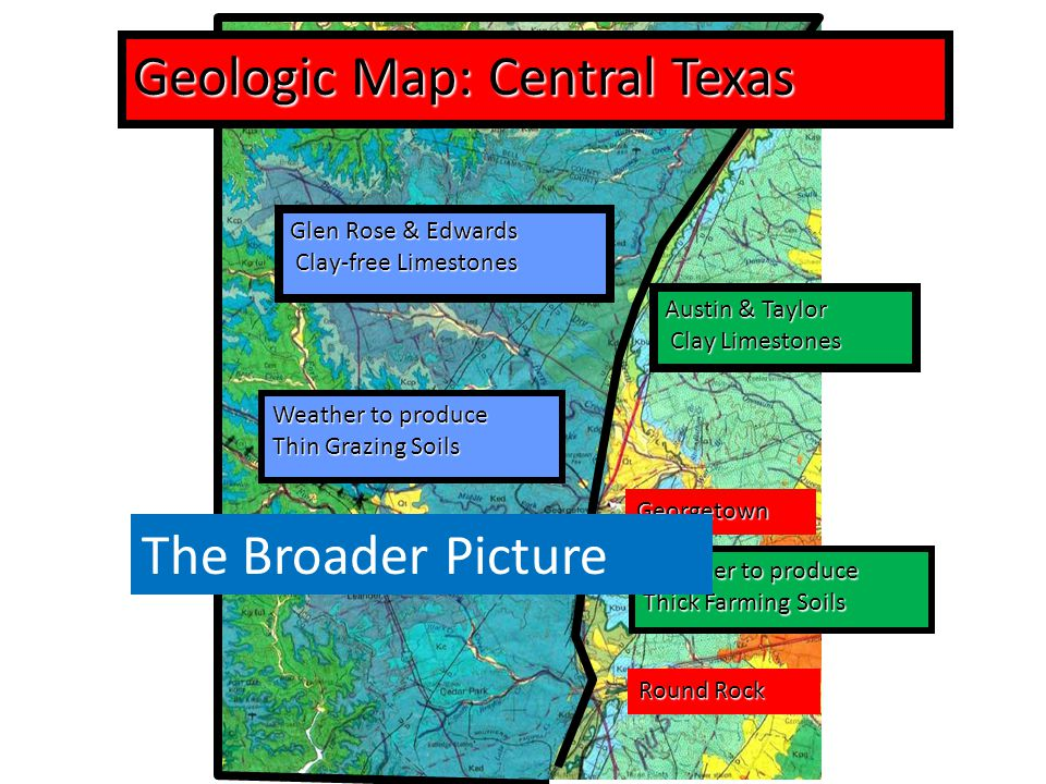 Georgetown Round Rock Glen Rose & Edwards Clay-free Limestones Weather to produce Thin Grazing Soils Geologic Map: Central Texas Austin & Taylor Clay Limestones Weather to produce Thick Farming Soils The Broader Picture