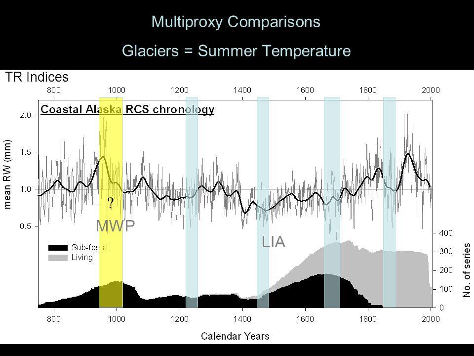Multiproxy Comparisons Glaciers = Summer Temperature TR Indices MWP LIA