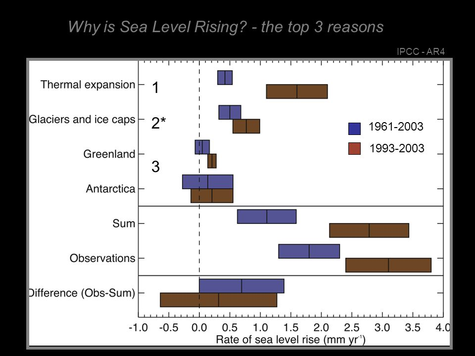 Meier et al., 2007 Most of the Ice from Small Glaciers is in Alaska
