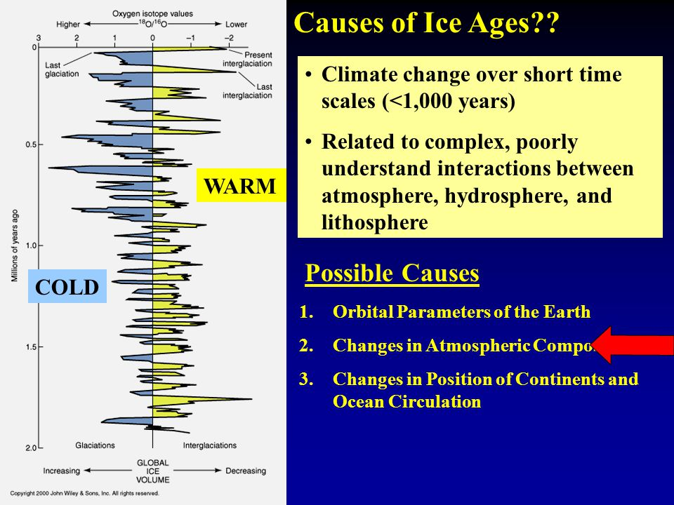 COLD WARM Possible Causes 1.Orbital Parameters of the Earth 2.Changes in Atmospheric Composition 3.Changes in Position of Continents and Ocean Circulation Causes of Ice Ages .