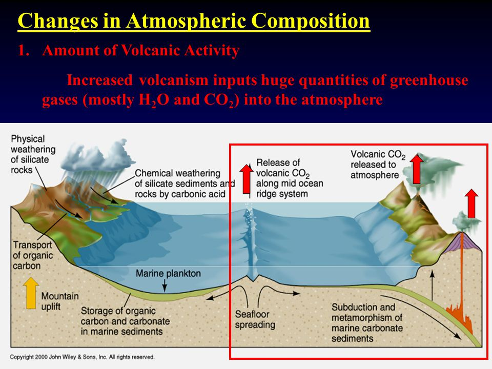 Changes in Atmospheric Composition 1.Amount of Volcanic Activity Increased volcanism inputs huge quantities of greenhouse gases (mostly H 2 O and CO 2 ) into the atmosphere