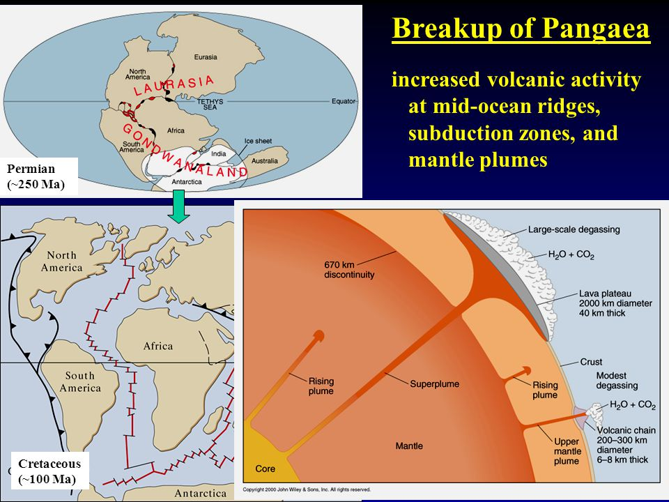 Breakup of Pangaea increased volcanic activity at mid-ocean ridges, subduction zones, and mantle plumes Permian (~250 Ma) Cretaceous (~100 Ma)