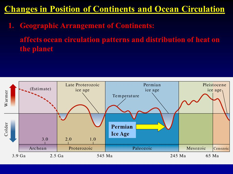 Changes in Position of Continents and Ocean Circulation 1.Geographic Arrangement of Continents: affects ocean circulation patterns and distribution of heat on the planet Permian Ice Age