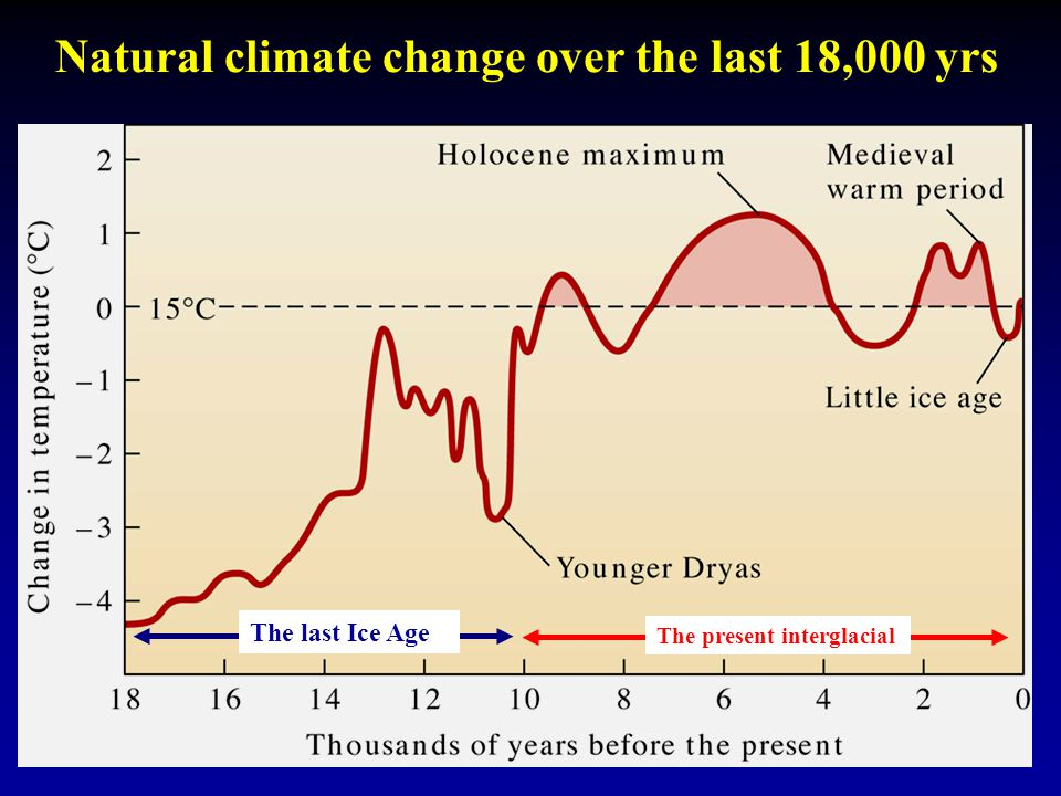The last Ice Age The present interglacial Natural climate change over the last 18,000 yrs