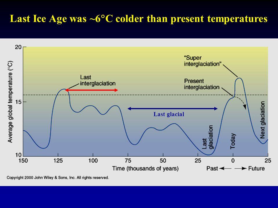 Last Ice Age was ~6  C colder than present temperatures Last glacial