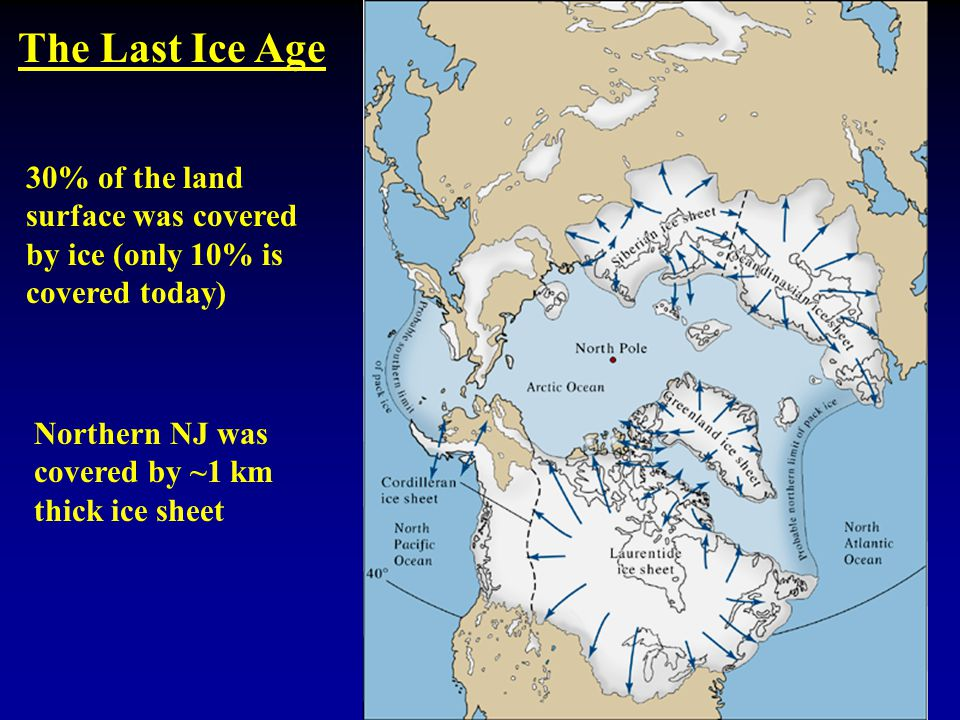 The Last Ice Age Northern NJ was covered by ~1 km thick ice sheet 30% of the land surface was covered by ice (only 10% is covered today)