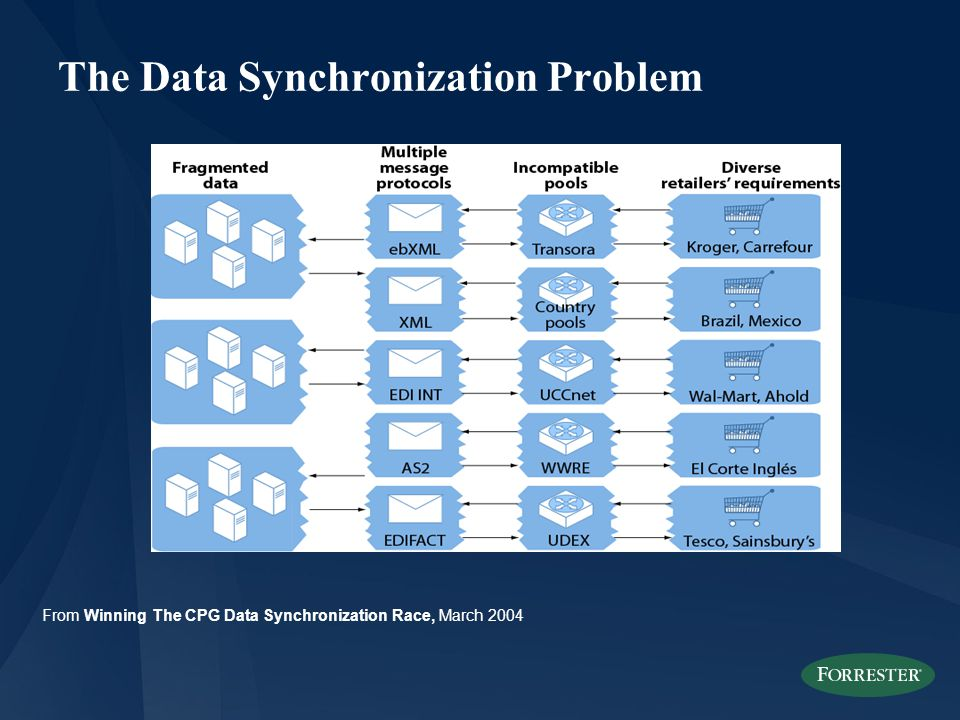 The Data Synchronization Problem From Winning The CPG Data Synchronization Race, March 2004