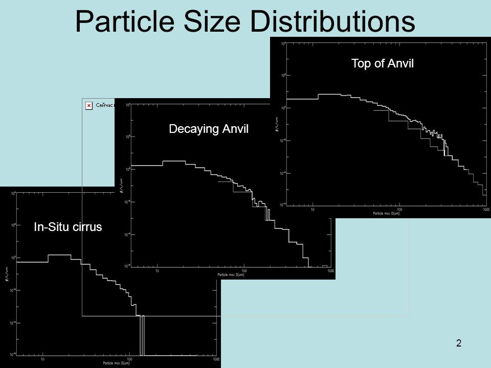 2 Particle Size Distributions Top of Anvil Decaying Anvil In-Situ cirrus