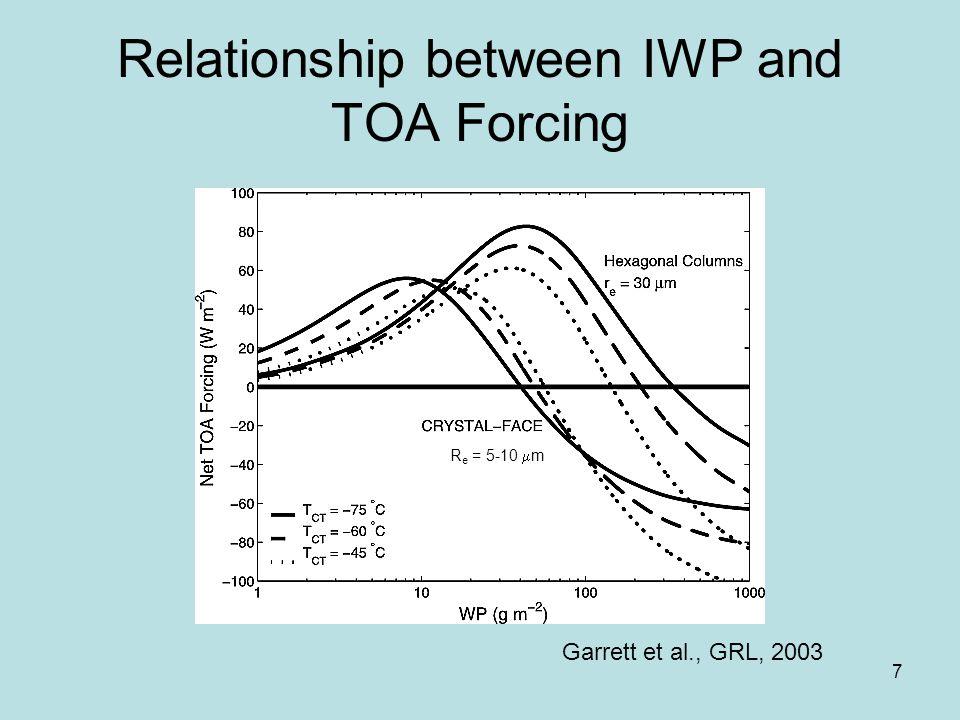 7 Relationship between IWP and TOA Forcing Garrett et al., GRL, 2003 R e = 5-10  m