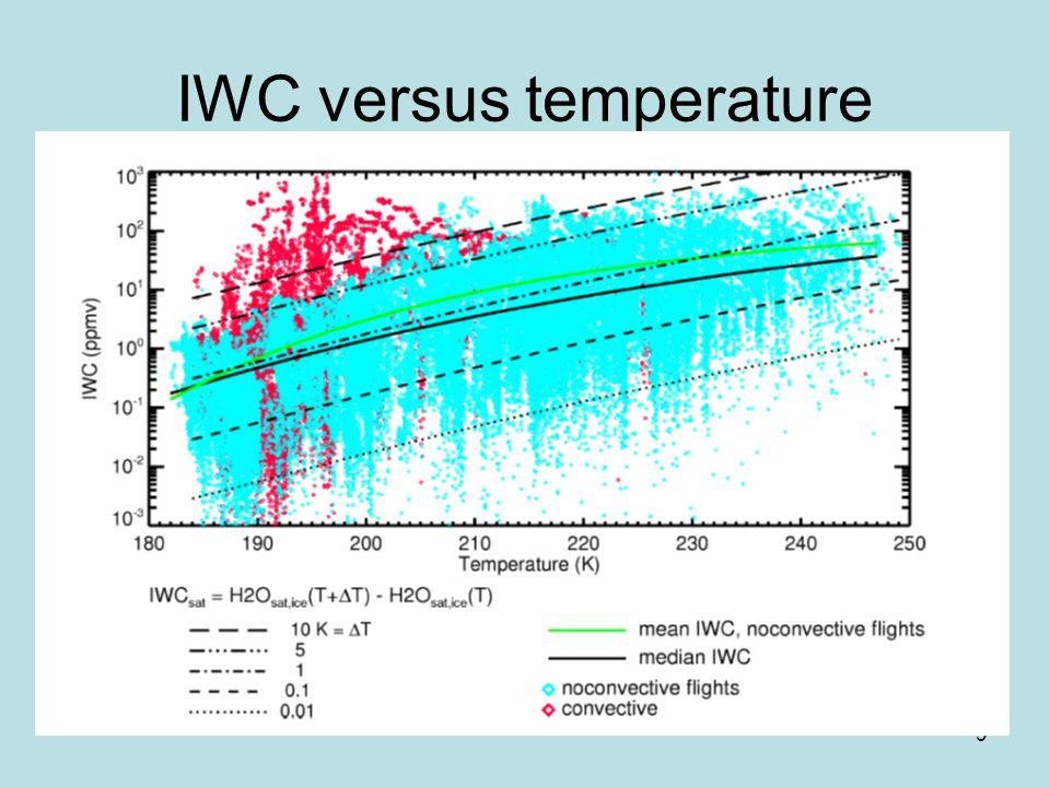 9 IWC versus temperature