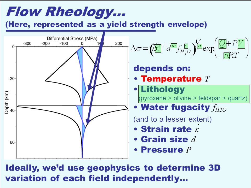 Flow Rheology… (Here, represented as a yield strength envelope) depends on: Temperature T Lithology (pyroxene > olivine > feldspar > quartz) Water fugacity f H2O (and to a lesser extent) Strain rate  Grain size d Pressure P.