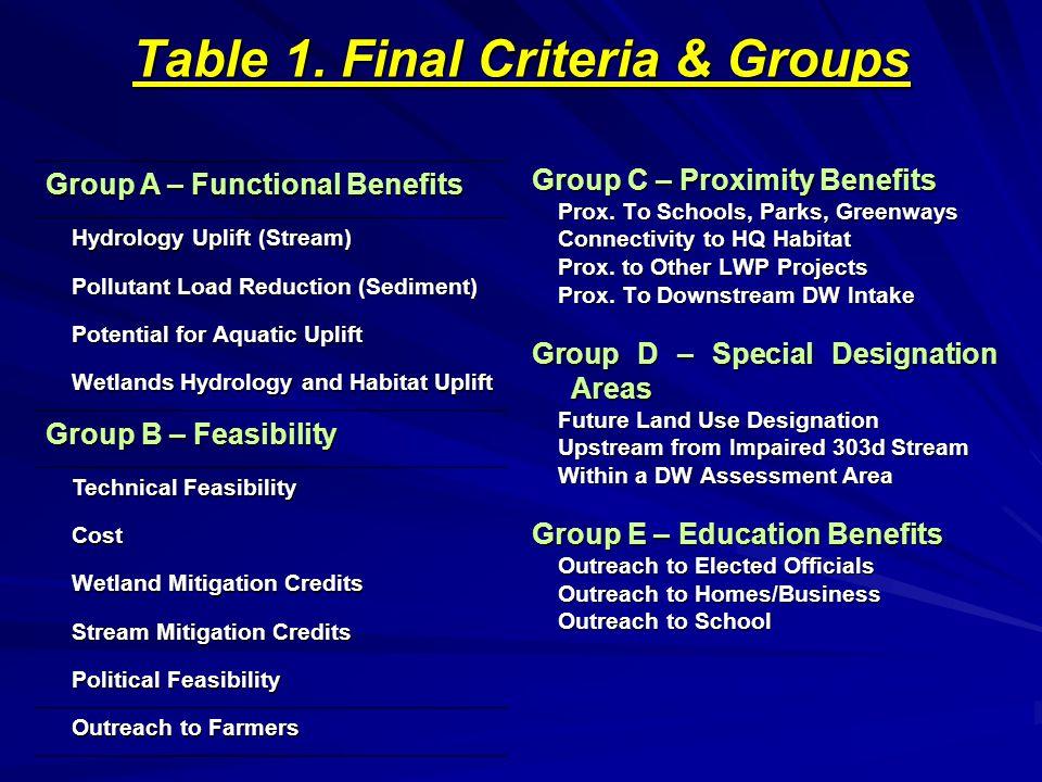 TM5, Figure 2 – Model Framework Per Stakeholder Workgroups & Outcome Scenario Exercises