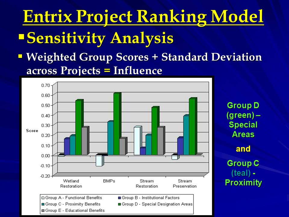 Entrix Project Ranking Model  Sensitivity Analysis  Weighted Group Scores + Standard Deviation across Projects = Influence Group D (green) – Special