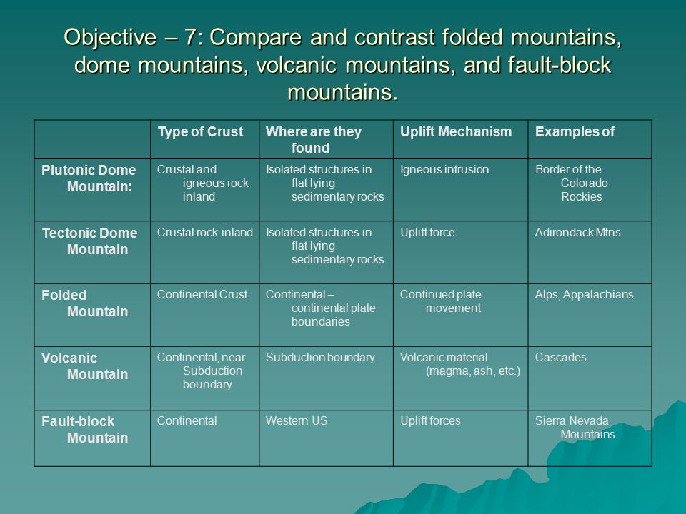 Objective – 7: Compare and contrast folded mountains, dome mountains, volcanic mountains, and fault-block mountains. Type of CrustWhere are they found