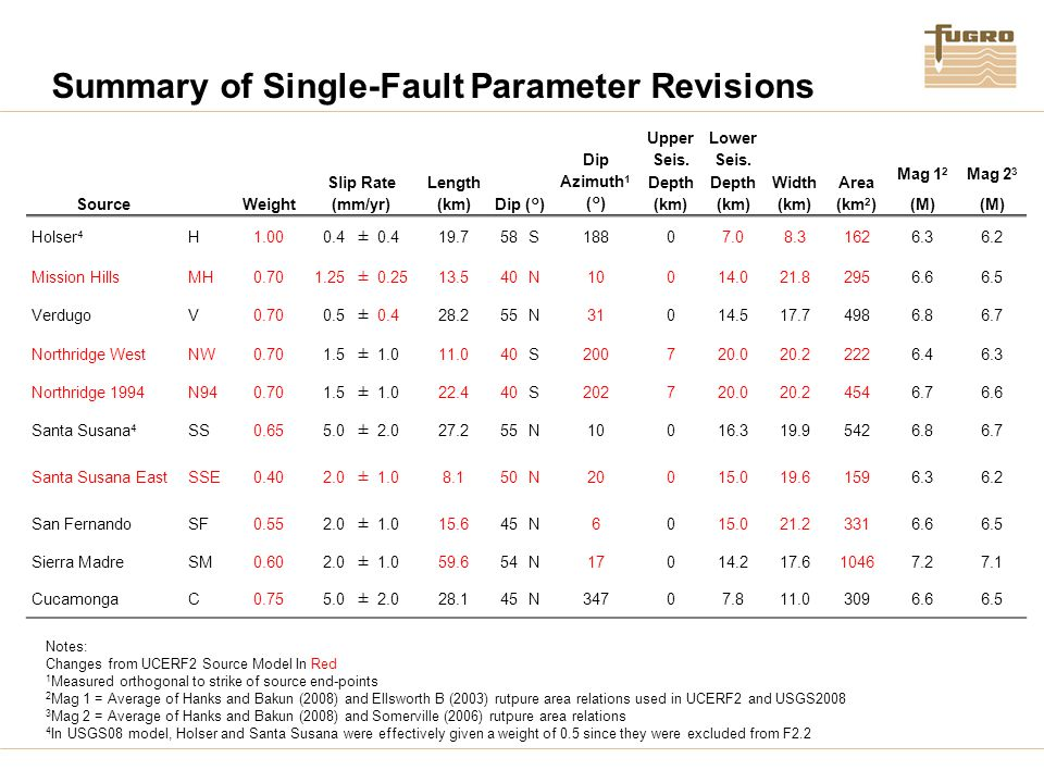 Summary of Single-Fault Parameter Revisions SourceWeight Slip Rate (mm/yr) Length (km) Dip (°) Dip Azimuth 1 (°) Upper Seis. Depth (km) Lower Seis. De