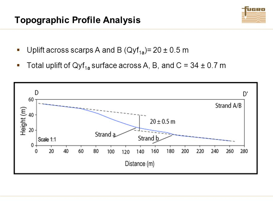 Topographic Profile Analysis  Uplift across scarps A and B (Qyf 1a )= 20 ± 0.5 m  Total uplift of Qyf 1a surface across A, B, and C = 34 ± 0.7 m