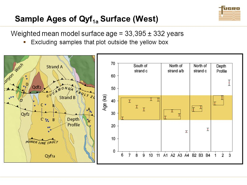 Sample Ages of Qyf 1a Surface (West) Weighted mean model surface age = 33,395 ± 332 years  Excluding samples that plot outside the yellow box