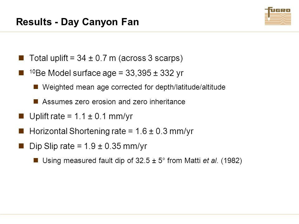 Results - Day Canyon Fan Total uplift = 34 ± 0.7 m (across 3 scarps) 10 Be Model surface age = 33,395 ± 332 yr Weighted mean age corrected for depth/latitude/altitude Assumes zero erosion and zero inheritance Uplift rate = 1.1 ± 0.1 mm/yr Horizontal Shortening rate = 1.6 ± 0.3 mm/yr Dip Slip rate = 1.9 ± 0.35 mm/yr Using measured fault dip of 32.5 ± 5° from Matti et al.